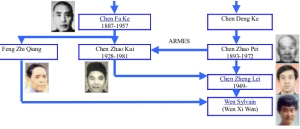 the simplified genealogy of the taiji quan chen style